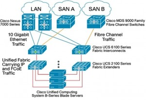 High Level Cisco UCS architecture Malaysia VMware Communities