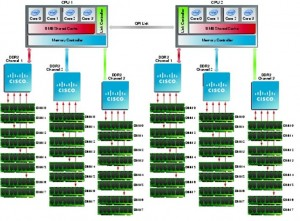 Memory Architecture of Cisco UCS Malaysia VMware Communities